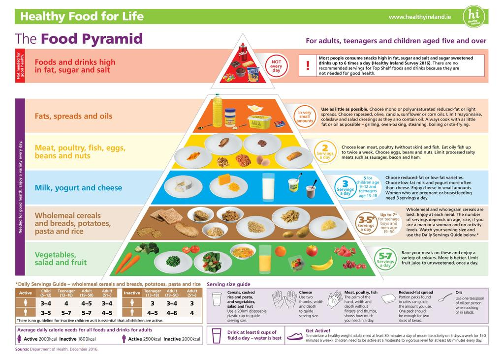 food-pyramid-poster-advice-version 2016